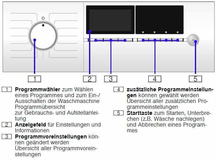 Siemens WM14E446 Bedienfeld