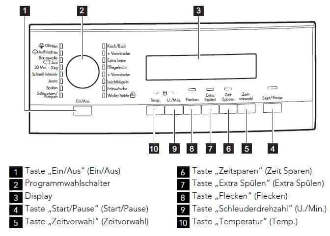 AEG L7347FL Bedienfeld